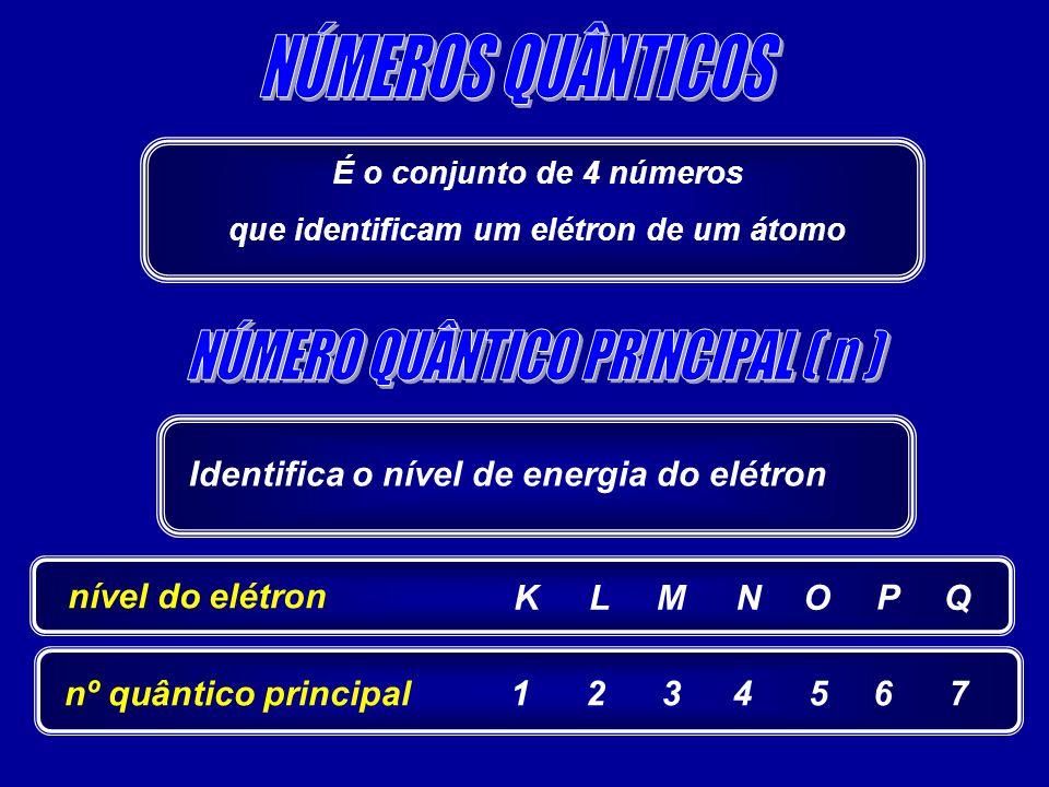 É o conjunto de 4 números que identificam um elétron de um átomo Identifica o nível de energia do elétron nível do elétron K nº quântico principal1 L