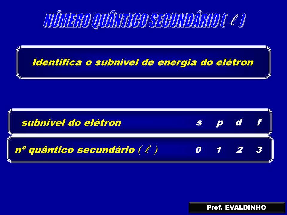 Identifica o subnível de energia do elétron subnível do elétron s nº quântico secundário ( ) 0 p 1 d 2 f 3 Prof. EVALDINHO