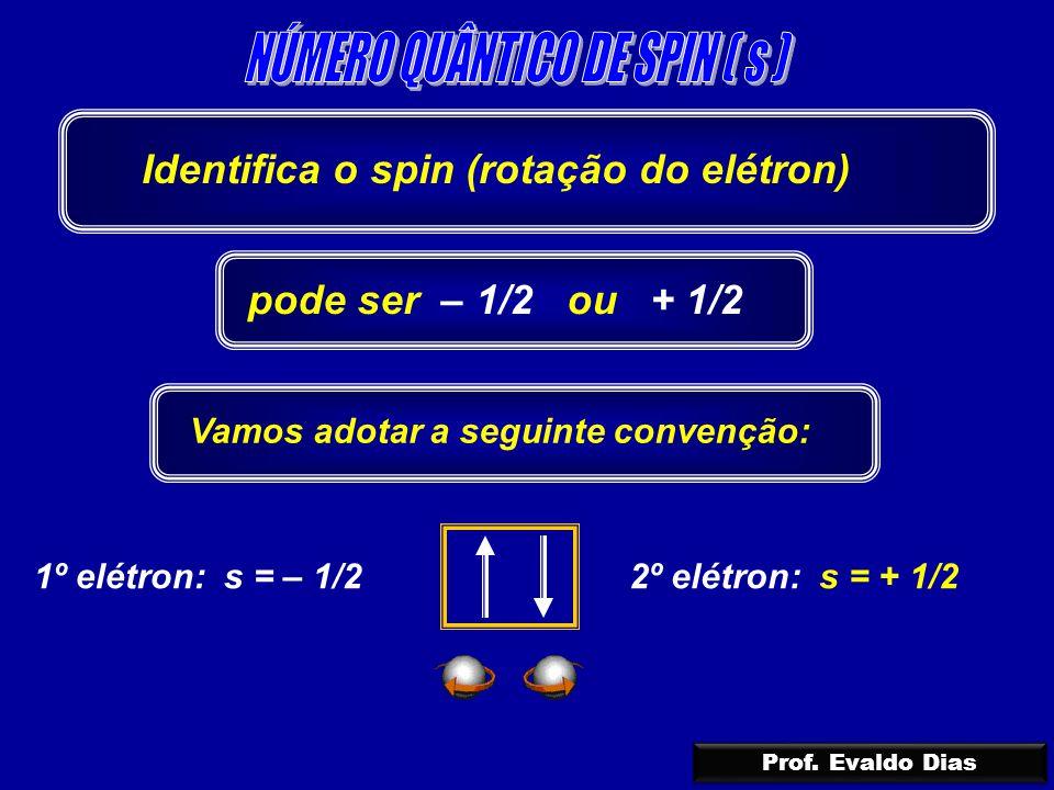 1º elétron: s = – 1/22º elétron: s = + 1/2 Identifica o spin (rotação do elétron) pode ser – 1/2 ou + 1/2 Vamos adotar a seguinte convenção: Prof. Eva