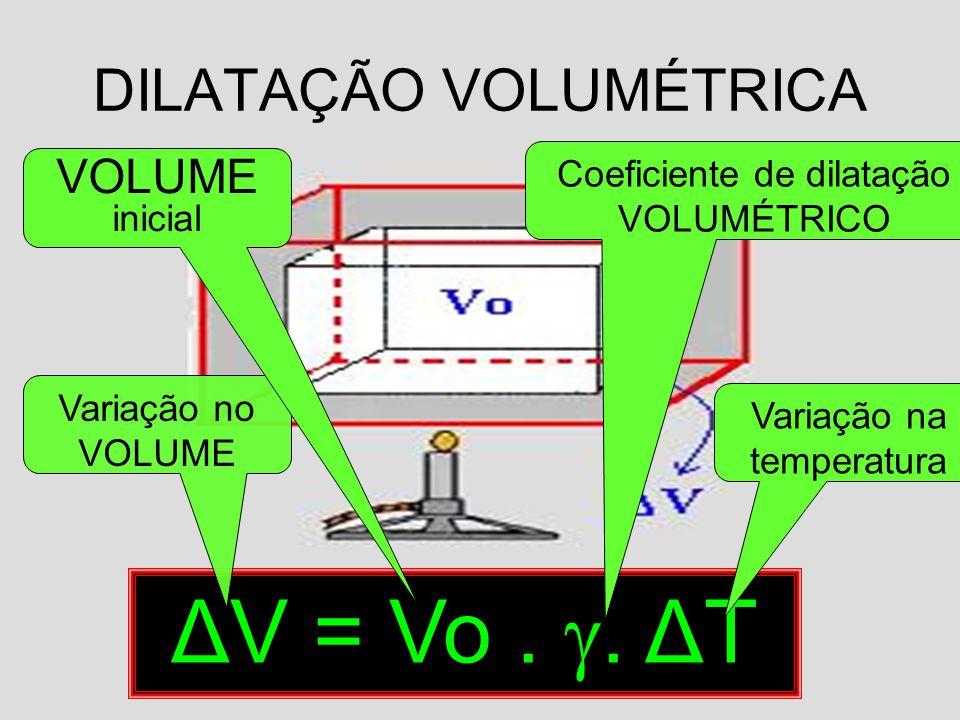 DILATAÇÃO VOLUMÉTRICA ΔV = Vo.. ΔT Variação no VOLUME VOLUME inicial Coeficiente de dilatação VOLUMÉTRICO Variação na temperatura