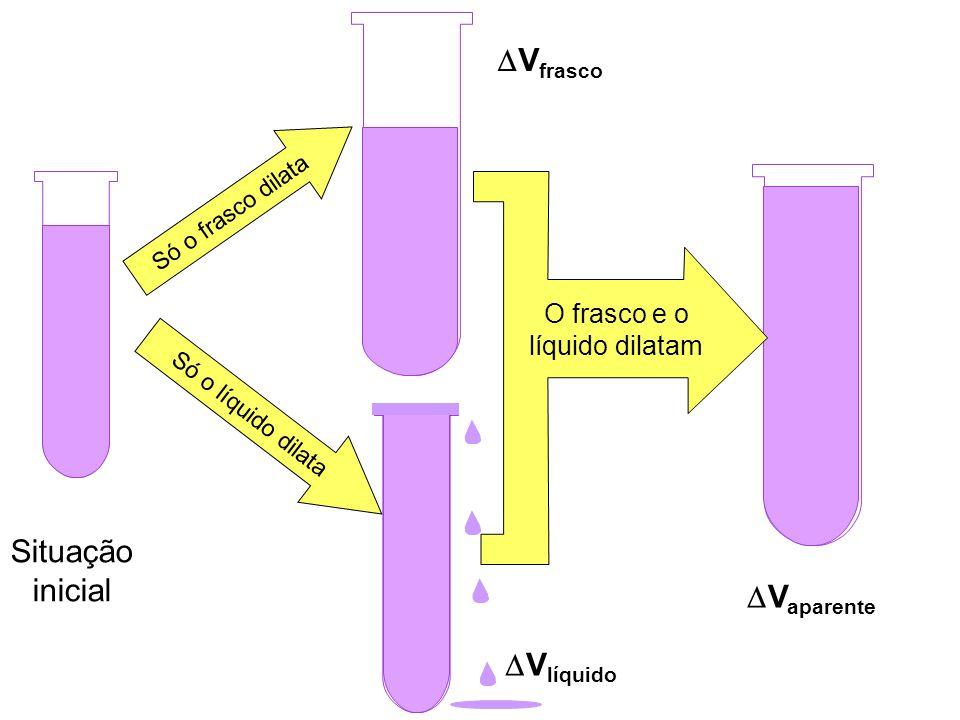 Situação inicial Só o frasco dilata Só o líquido dilata O frasco e o líquido dilatam V frasco V líquido V aparente