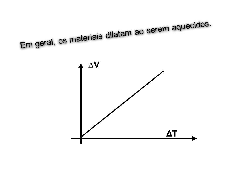 V olume T emperatura V0V0 Em geral, os materiais dilatam ao serem aquecidos. V ΔTΔT