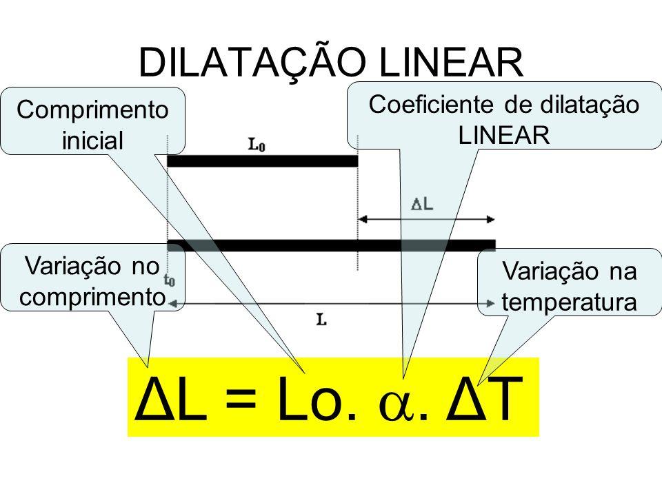 DILATAÇÃO LINEAR ΔL = Lo.. ΔT Variação no comprimento Comprimento inicial Coeficiente de dilatação LINEAR Variação na temperatura