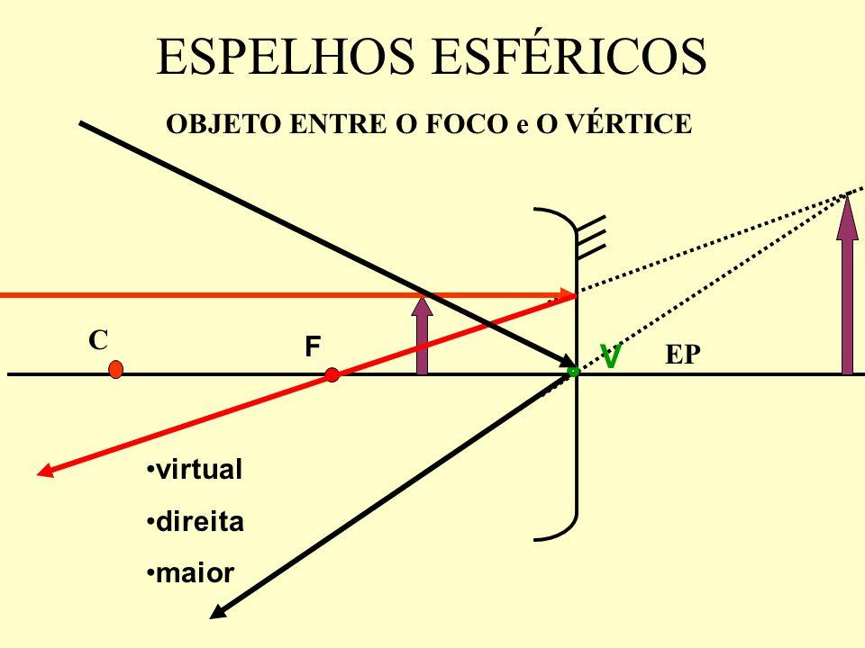 ESPELHOS ESFÉRICOS OBJETO ENTRE O FOCO e O VÉRTICE EP F C V virtual direita maior
