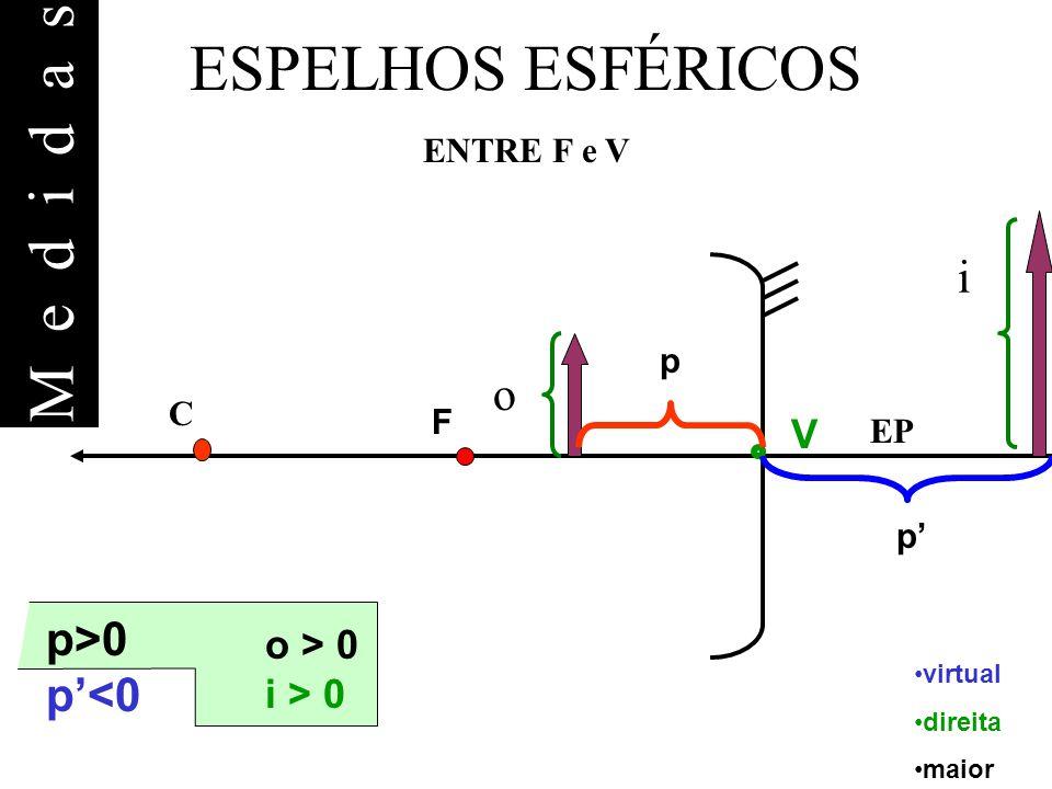 ESPELHOS ESFÉRICOS ENTRE F e V virtual direita maior p>0 p<0 o > 0 i > 0 EP F C V p p o i Medidas