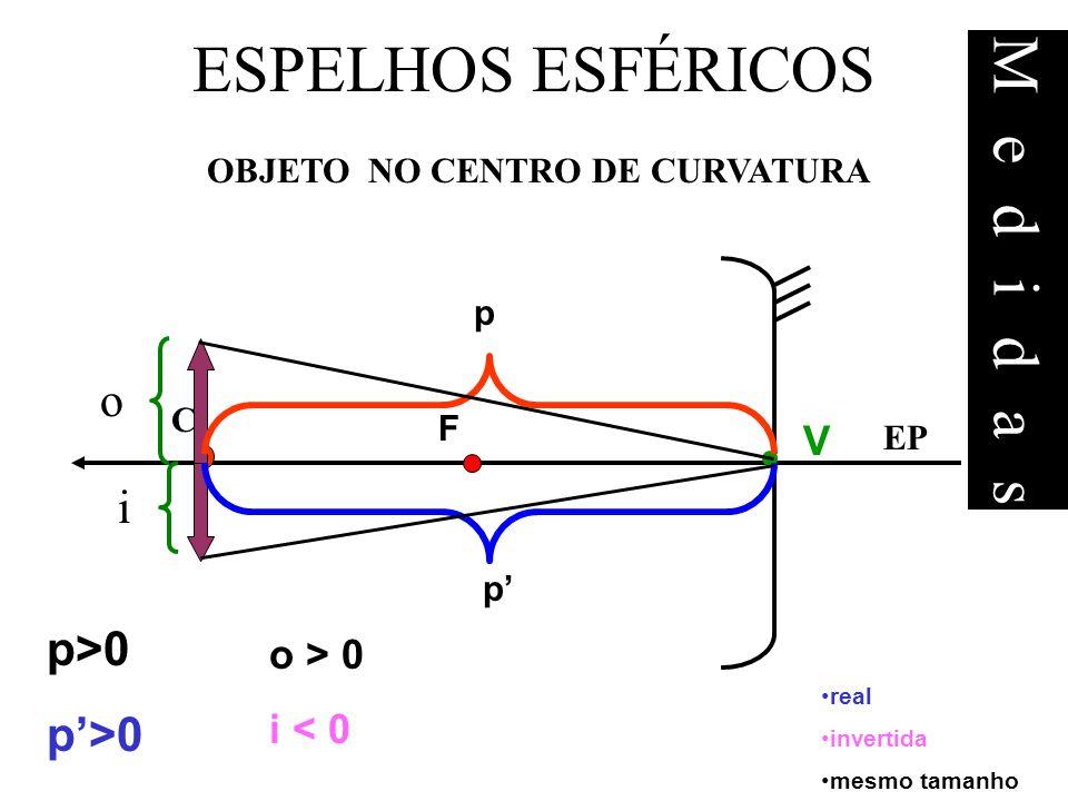 EP F C V LIVRO: PROBLEMAS E TESTES 28 (pg 192) TODO RAIO DE LUZ QUE INCIDE PELO CENTRO DE CURVATURA DO ESPELHO, reflete sobre si mesmo.