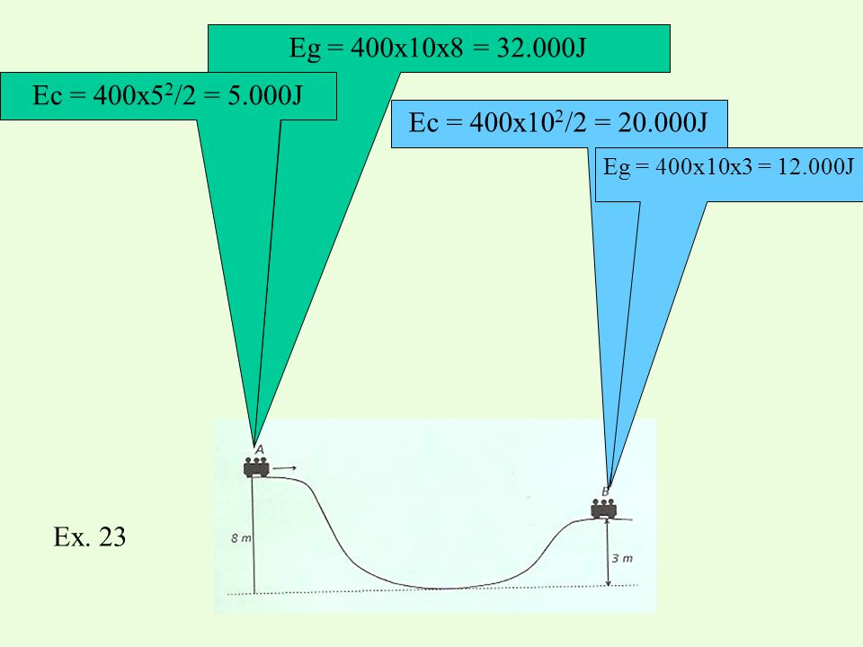 Eg = 400x10x8 = 32.000J Ec = 400x5 2 /2 = 5.000J Ec = 400x10 2 /2 = 20.000J Eg = 400x10x3 = 12.000J Ex. 23