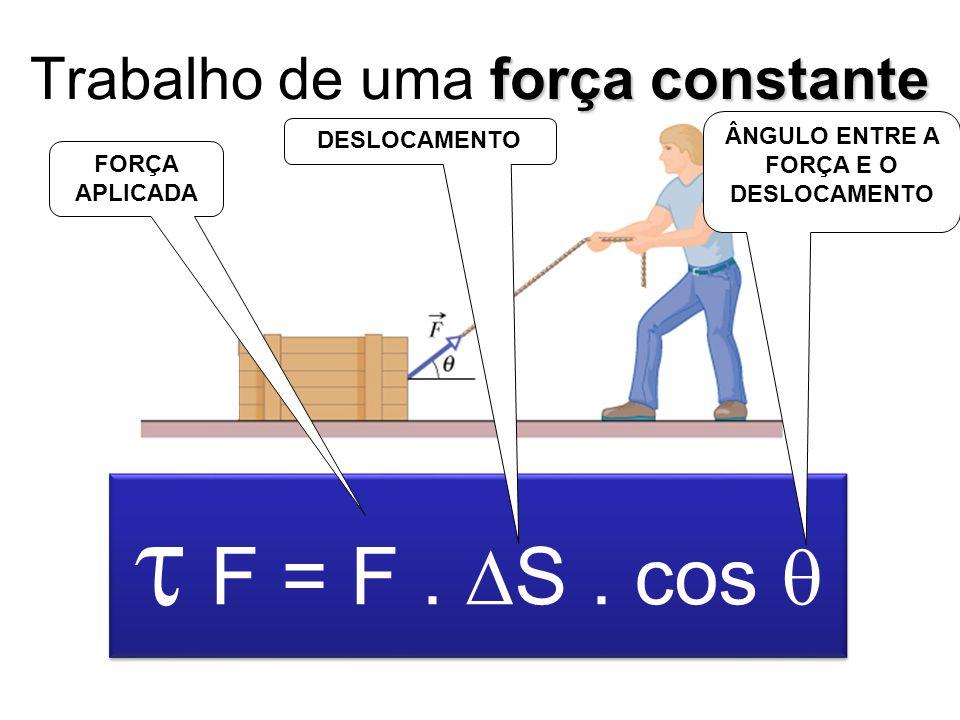 força constante Trabalho de uma força constante F = F. S. cos FORÇA APLICADA DESLOCAMENTO ÂNGULO ENTRE A FORÇA E O DESLOCAMENTO