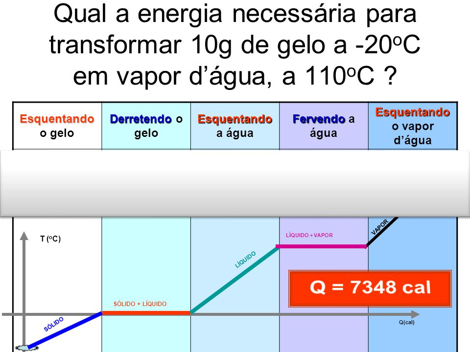 Qual a energia necessária para transformar 10g de gelo a -20 o C em vapor dágua, a 110 o C ? Esquentando Esquentando o gelo Derretendo Derretendo o ge