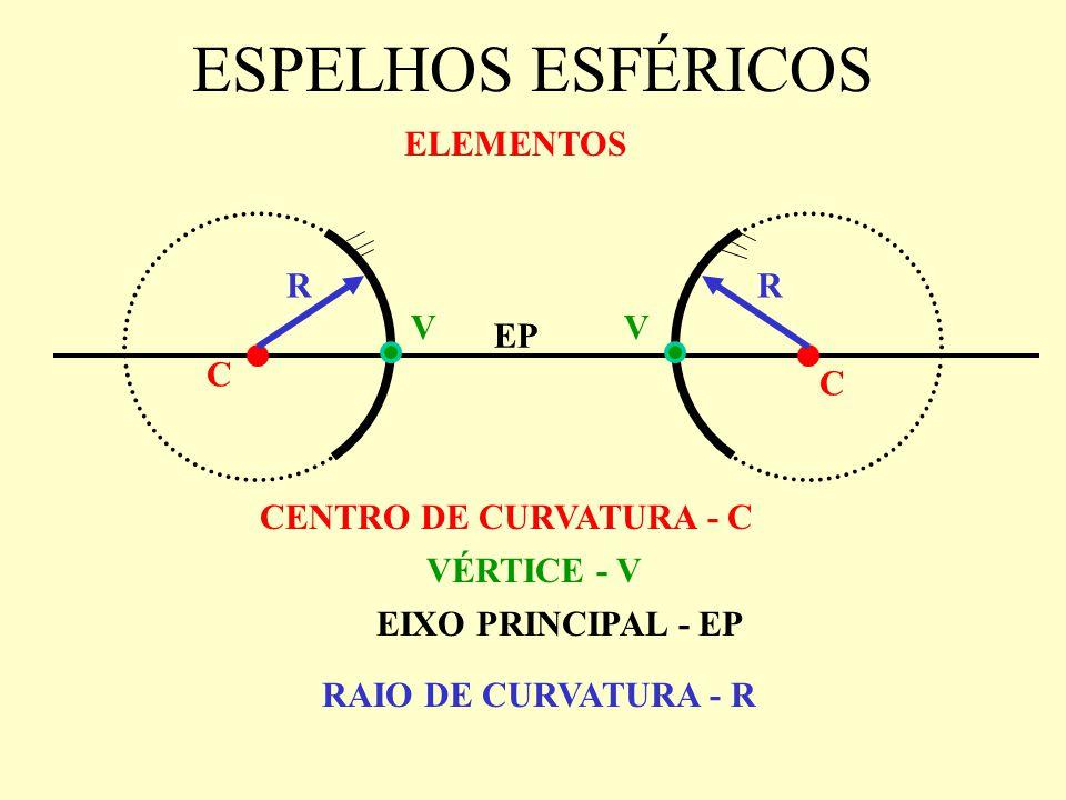 ESPELHOS ESFÉRICOS ELEMENTOS EP C C VV RR CENTRO DE CURVATURA - C EIXO PRINCIPAL - EP VÉRTICE - V RAIO DE CURVATURA - R
