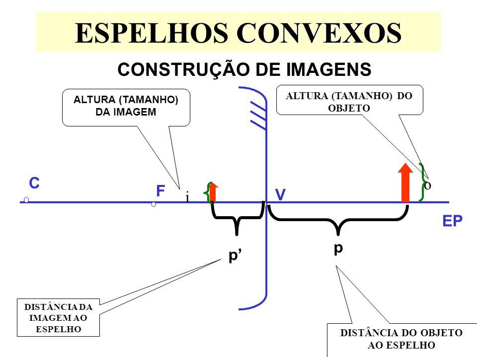 CONVEXOS ESPELHOS CONVEXOS CONSTRUÇÃO DE IMAGENS EP F C V p DISTÂNCIA DO OBJETO AO ESPELHO p DISTÂNCIA DA IMAGEM AO ESPELHO o ALTURA (TAMANHO) DO OBJE