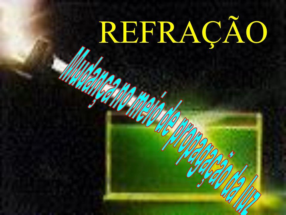 REFRAÇÃO i r ângulo de incidência ângulo de refração NORMAL -...então, o índice de refração é uma espécie de coeficiente de atrito luminoso do meio.