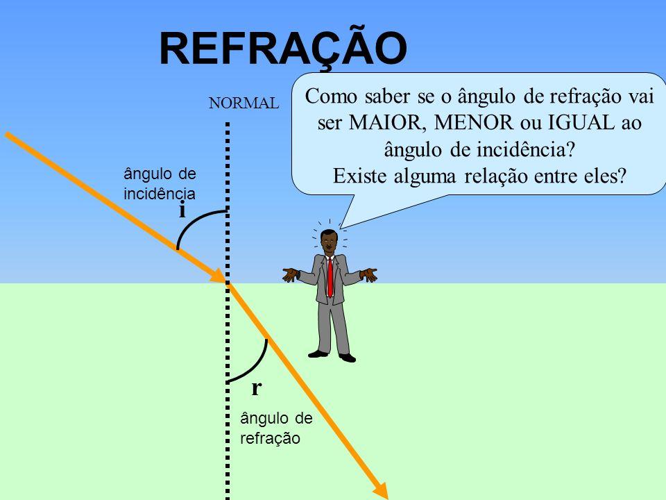 REFRAÇÃO i r ângulo de incidência ângulo de refração NORMAL Como saber se o ângulo de refração vai ser MAIOR, MENOR ou IGUAL ao ângulo de incidência?