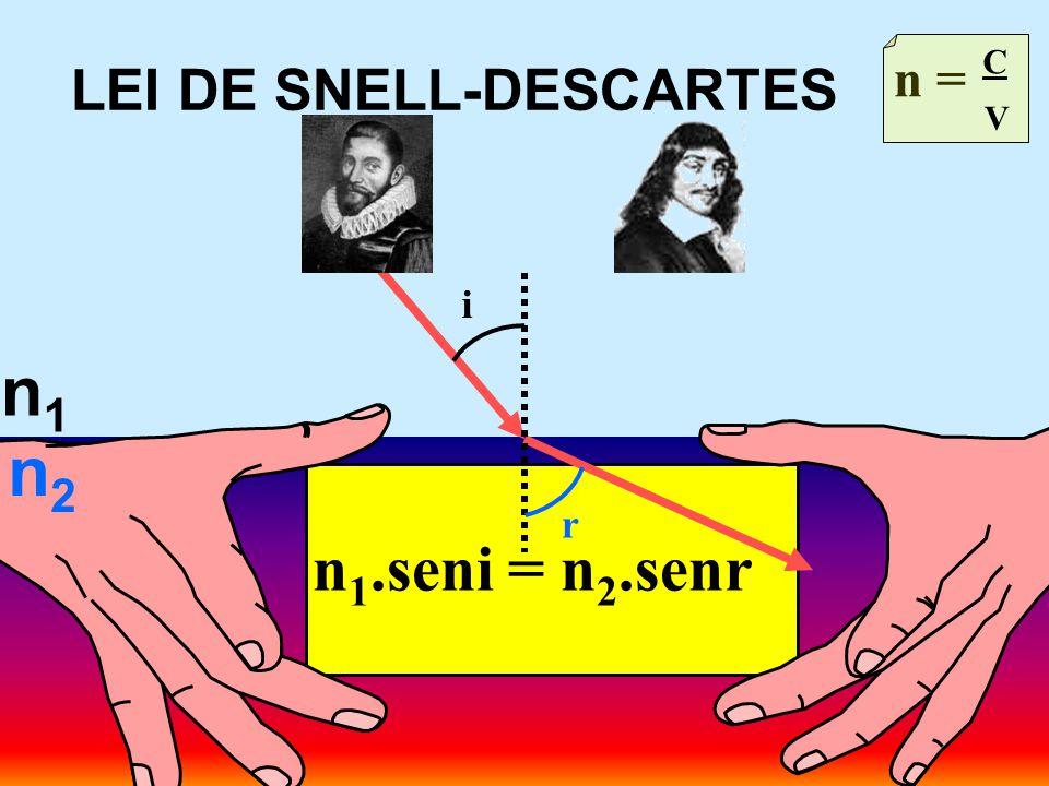 LEI DE SNELL-DESCARTES n1n1 n = C V n 1.seni = n 2.senr n2n2 i r