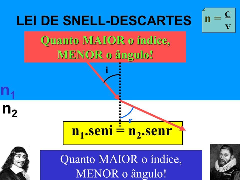 LEI DE SNELL-DESCARTES n1n1 n = C V n 1.seni = n 2.senr n2n2 i r Quanto MAIOR o índice, MENOR o ângulo!