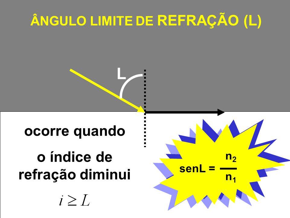 L n 1.seni = n 2.senr n 1.senL = n 2.sen90 o n 1.senL = n 2.1 senL = n2n1n2n1 ÂNGULO LIMITE DE REFRAÇÃO (L) ocorre quando o índice de refração diminui