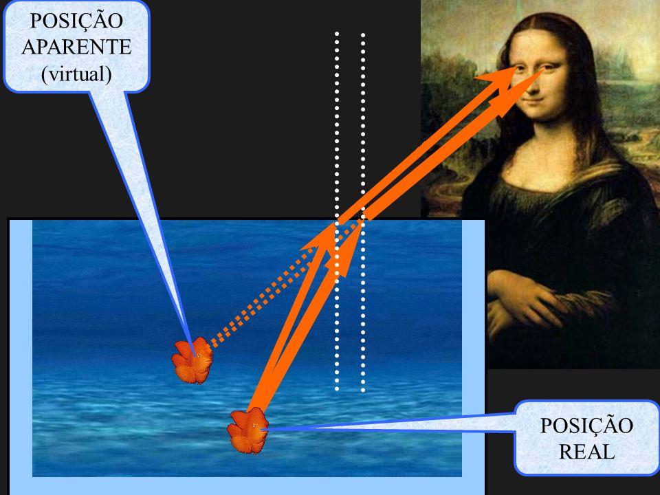 REFRAÇÃO reta NORMAL Raio Incidente Raio Refletido Raio REFRATADO i r Ângulo de refração Ângulo de incidência Elementos