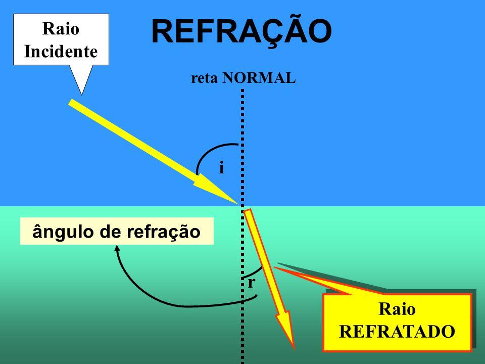 REFRAÇÃO i r ângulo de incidência ângulo de refração NORMAL Como saber se o ângulo de refração vai ser MAIOR, MENOR ou IGUAL ao ângulo de incidência.