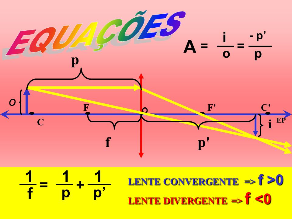 FF' C C' O EP f p p' o i =+ 1 f 1 p 1 p - p == A i op LENTE CONVERGENTE => f >0 LENTE DIVERGENTE => f f <0