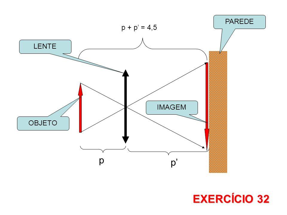 p p p + p = 4,5 OBJETO PAREDE IMAGEM LENTE EXERCÍCIO 32