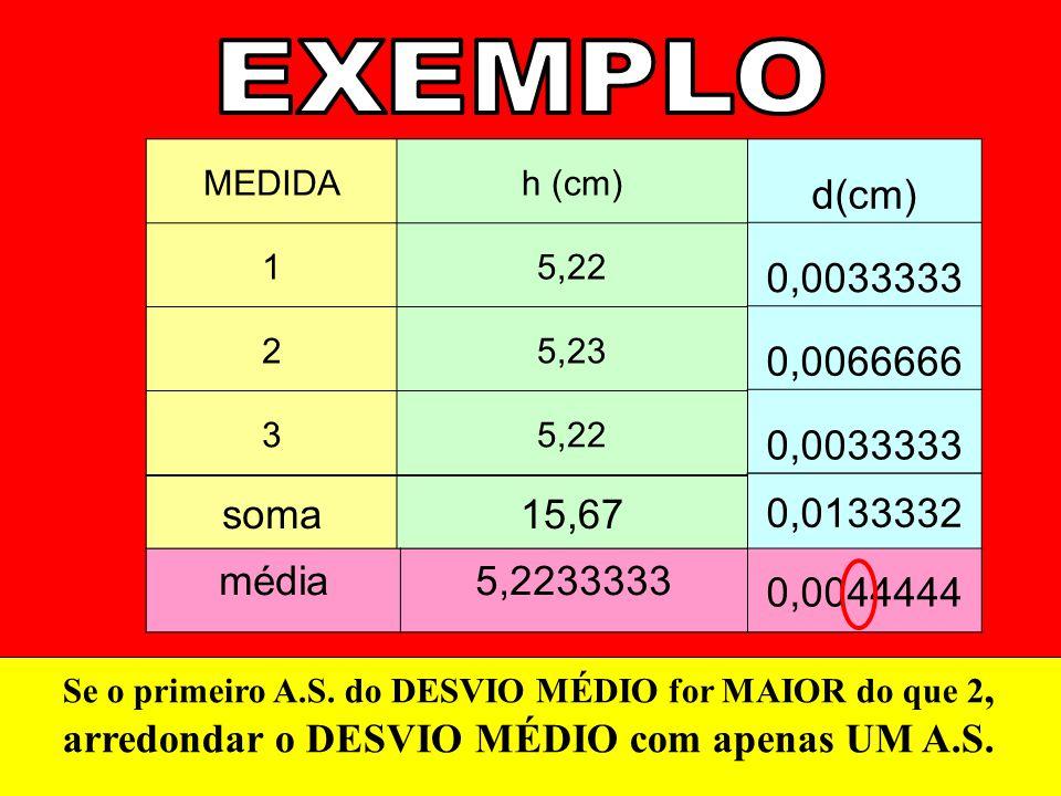 MEDIDAh (cm) 15,22 25,23 35,22 soma15,67 média5,2233333 d(cm) 0,0033333 0,0066666 0,0033333 0,0133332 0,0044444 Se o primeiro A.S. do DESVIO MÉDIO for
