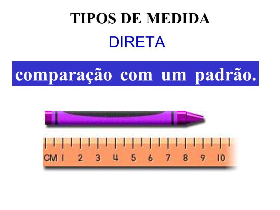 obtida com auxílio de uma relação matemática entre outras medidas TIPOS DE MEDIDA INDIRETA S t