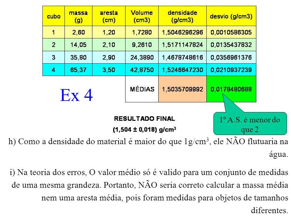 Ex 4 h) Como a densidade do material é maior do que 1g/cm 3, ele NÃO flutuaria na água. i) Na teoria dos erros, O valor médio só é valido para um conj