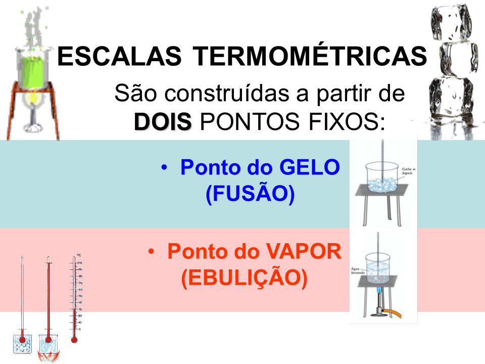 ESCALAS TERMOMÉTRICAS DOIS São construídas a partir de DOIS PONTOS FIXOS: Ponto do GELO (FUSÃO) Ponto do VAPOR (EBULIÇÃO)