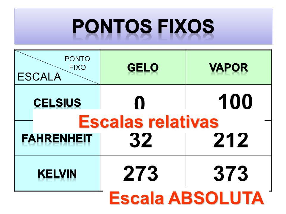 ESCALA PONTO FIXO 0 100 32212 273373 Escalas relativas Valor APROXIMADO (a rigor: 273,15 e 373,15) Escala ABSOLUTA
