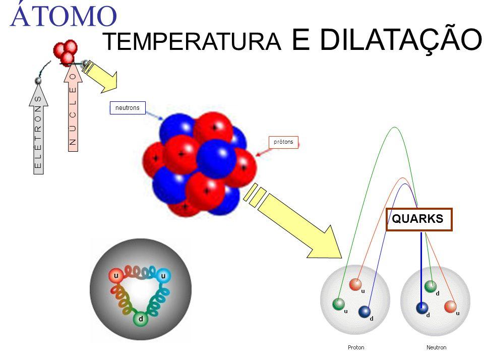 prótons neutrons QUARKS ÁTOMO TEMPERATURA E DILATAÇÃO ELÉTRONSNÚCLEO