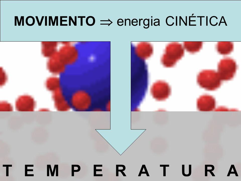 TEMPERATURA MOVIMENTO energia CINÉTICA