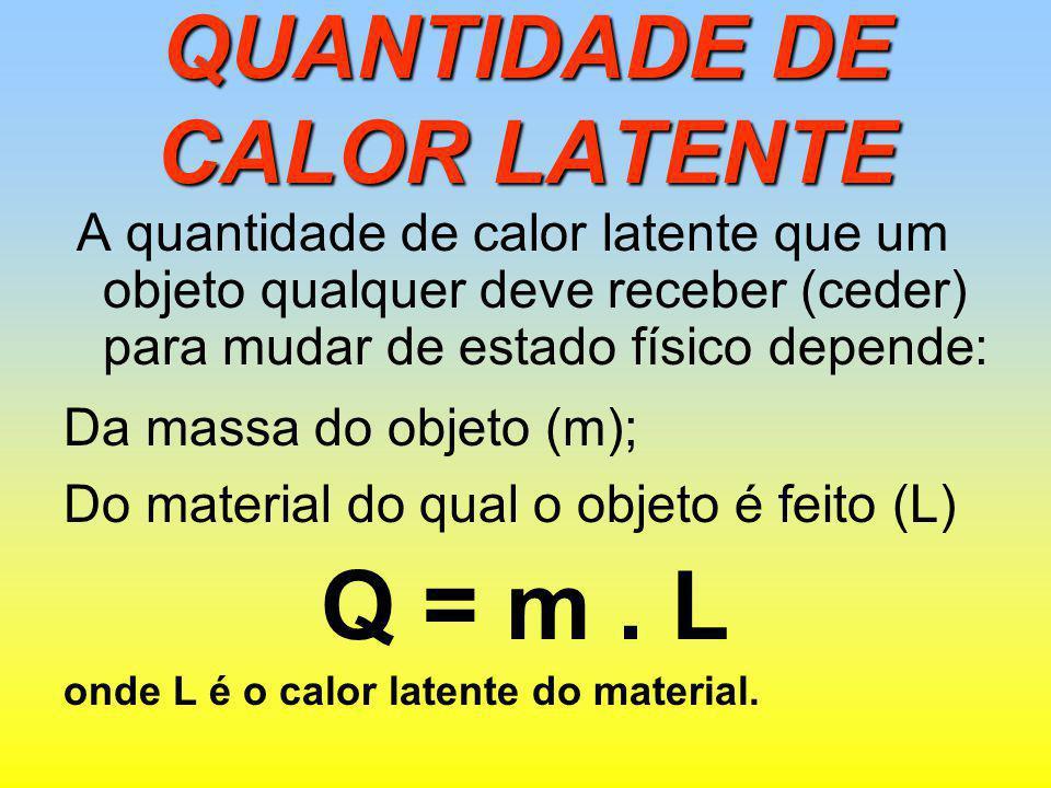 QUANTIDADE DE CALOR LATENTE A quantidade de calor latente que um objeto qualquer deve receber (ceder) para mudar de estado físico depende: Da massa do