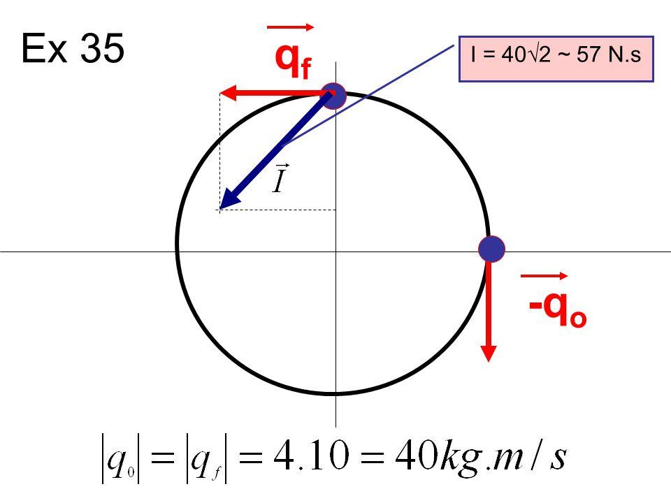 Exercícios B A m A =2kg; V oA =5m/sm B =1kg; V oB =0m/s FBFB FAFA Ex.