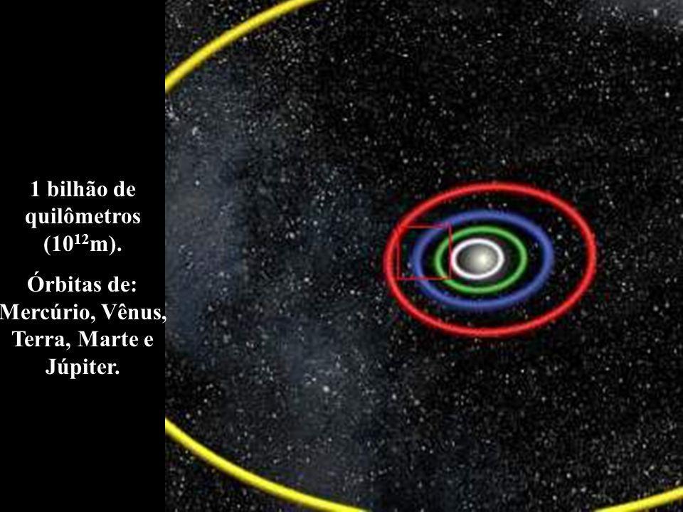 1 bilhão de quilômetros (10 12 m). Órbitas de: Mercúrio, Vênus, Terra, Marte e Júpiter.