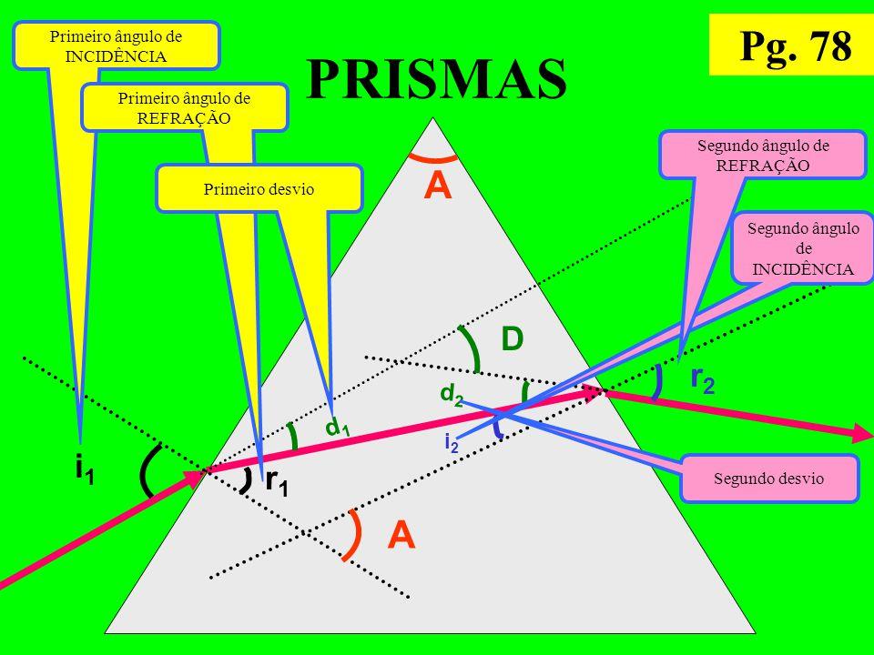 PRISMAS A A i1i1 r1r1 i2i2 r2r2 d1d1 d2d2 D Primeiro ângulo de INCIDÊNCIA Primeiro ângulo de REFRAÇÃO Primeiro desvio Segundo ângulo de INCIDÊNCIA Segundo ângulo de REFRAÇÃO Segundo desvio Pg.