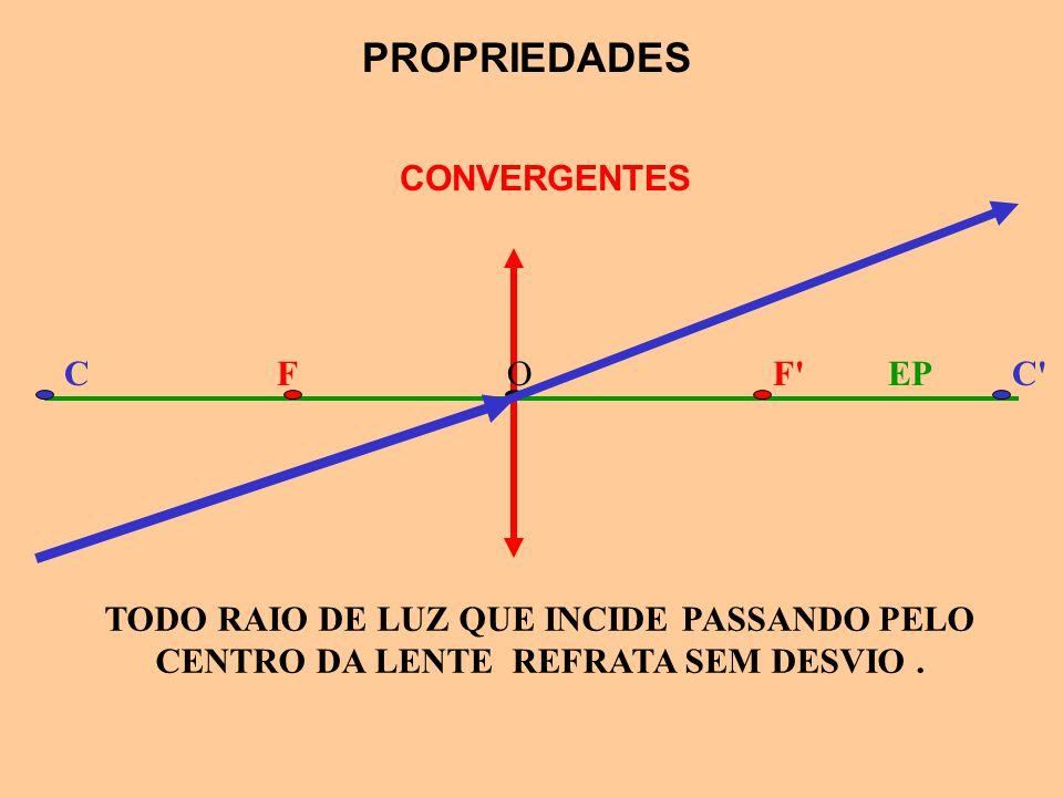 DIVERGENTES F'FC'COEP PROPRIEDADES TODO RAIO DE LUZ QUE INCIDE NA DIREÇÃO DO PONTO ANTI-PRINCIPAL REFRATA NUMA DIREÇÃO QUE PASSA PELO OUTRO PONTO ANTI
