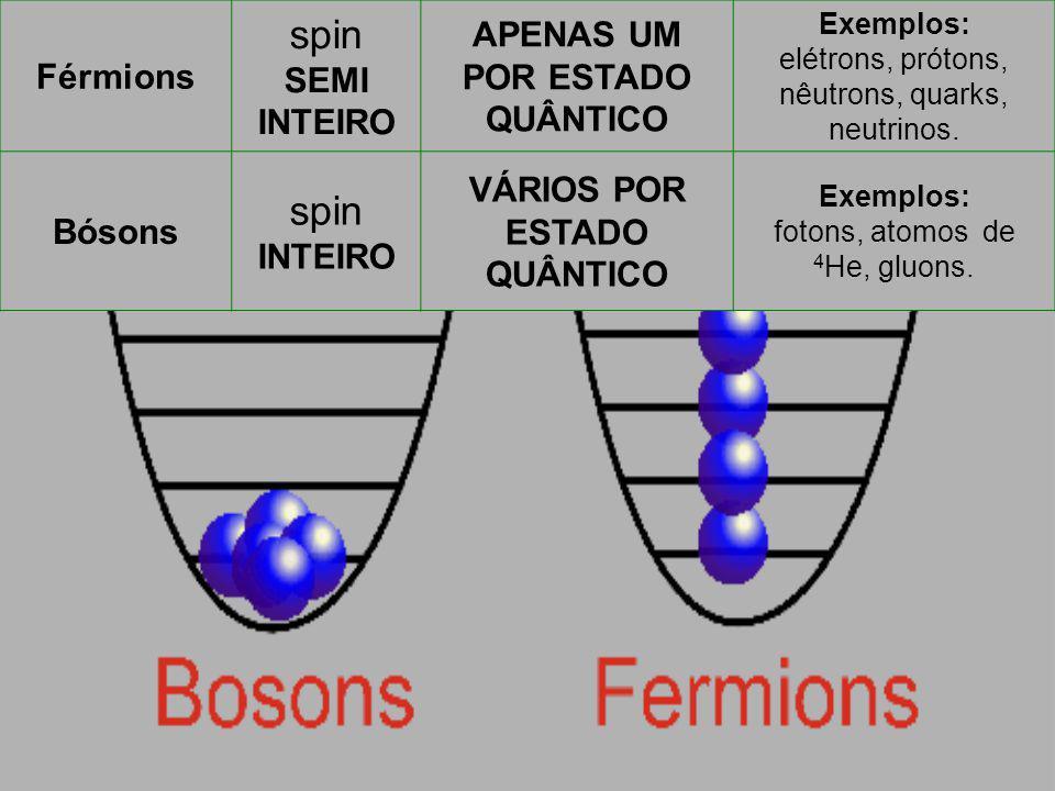 Férmions spin SEMI INTEIRO APENAS UM POR ESTADO QUÂNTICO Exemplos: elétrons, prótons, nêutrons, quarks, neutrinos. Bósons spin INTEIRO VÁRIOS POR ESTA