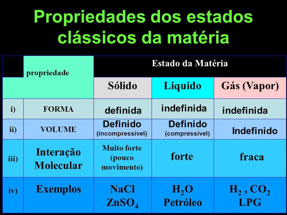Propriedades dos estados clássicos da matéria Table 9 H 2, CO 2 LPG H 2 O Petróleo NaCl ZnSO 4 Exemplos iv) Interação Molecular iii) VOLUMEii) FORMAi) Gás (Vapor)LiquidoSólido Estado da Matéria propriedade Muito forte (pouco movimento) definida Definido (incompressível) forte indefinida Definido (compressível) fraca indefinida Indefinido
