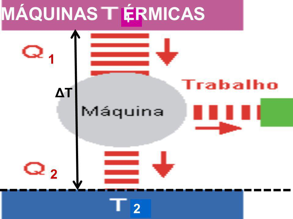 1 1 2 2 MÁQUINAS ÉRMICAS ΔTΔT