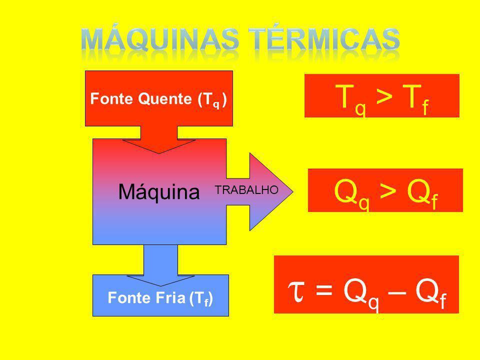 Fonte Fria (T f ) Máquina TRABALHO Fonte Quente (T q ) T q > T f Q q > Q f = Q q – Q f