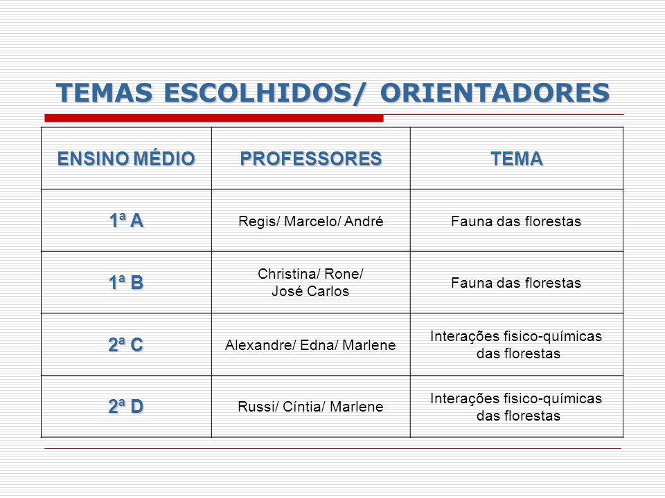 TEMAS ESCOLHIDOS/ ORIENTADORES ENSINO MÉDIO PROFESSORESTEMA 1ª A Regis/ Marcelo/ AndréFauna das florestas 1ª B Christina/ Rone/ José Carlos Fauna das