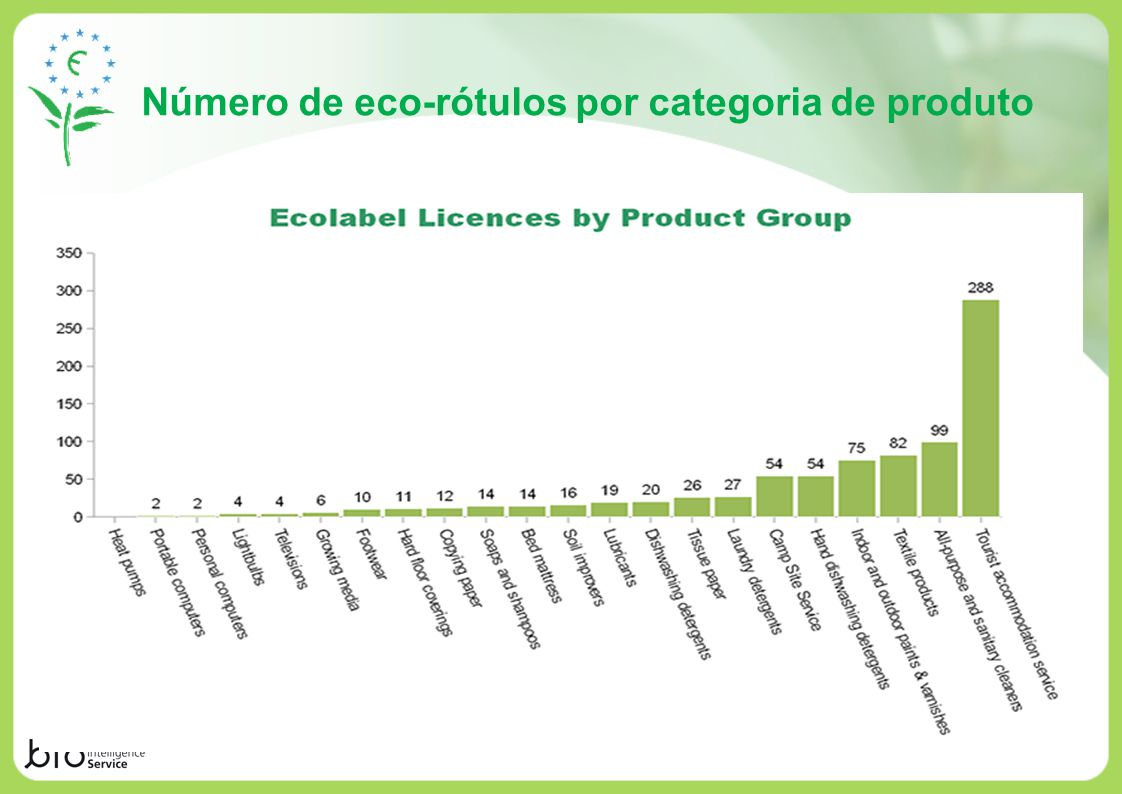Número de eco-rótulos por categoria de produto