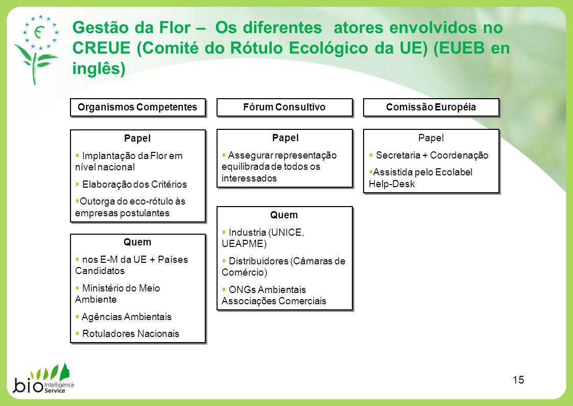 Gestão da Flor – Os diferentes atores envolvidos no CREUE (Comité do Rótulo Ecológico da UE) (EUEB en inglês) 15 Organismos Competentes Fórum Consulti