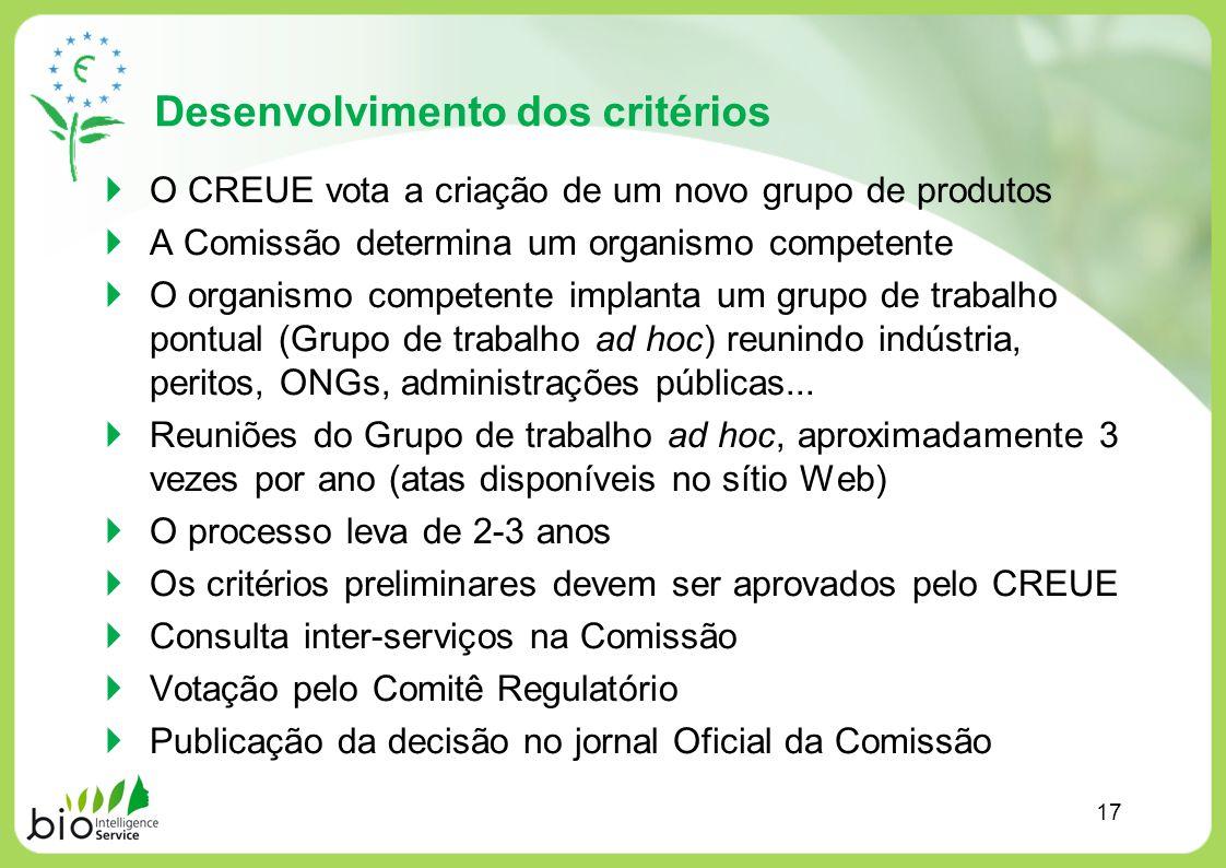Desenvolvimento dos critérios O CREUE vota a criação de um novo grupo de produtos A Comissão determina um organismo competente O organismo competente