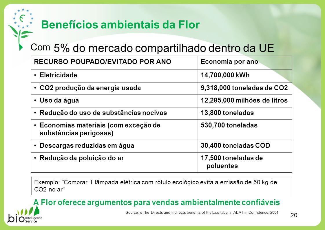 Benefícios ambientais da Flor 20 Com 5% do mercado compartilhado dentro da UE RECURSO POUPADO/EVITADO POR ANO Economia por ano Eletricidade14,700,000