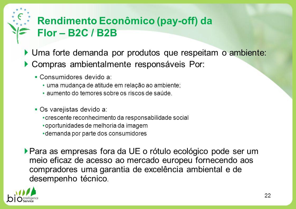 Rendimento Econômico (pay-off) da Flor – B2C / B2B Uma forte demanda por produtos que respeitam o ambiente: Compras ambientalmente responsáveis Por: C