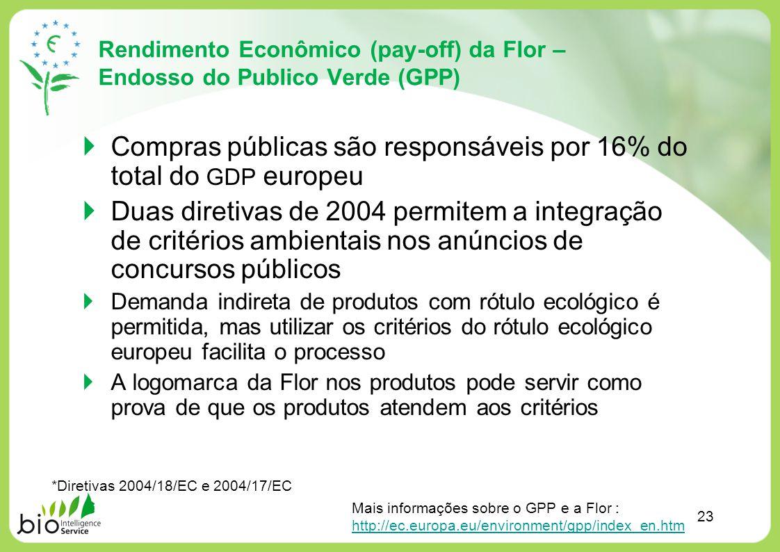 Rendimento Econômico (pay-off) da Flor – Endosso do Publico Verde (GPP) 23 Compras públicas são responsáveis por 16% do total do GDP europeu Duas dire