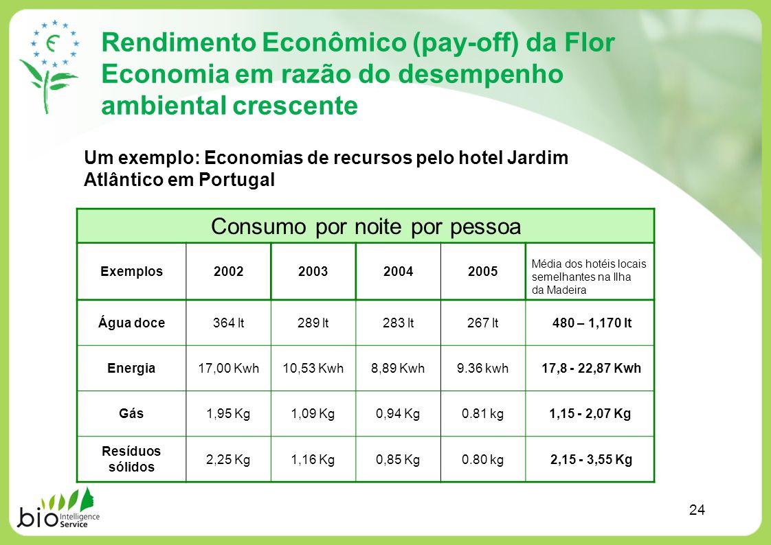 Rendimento Econômico (pay-off) da Flor Economia em razão do desempenho ambiental crescente Consumo por noite por pessoa Exemplos2002200320042005 Média
