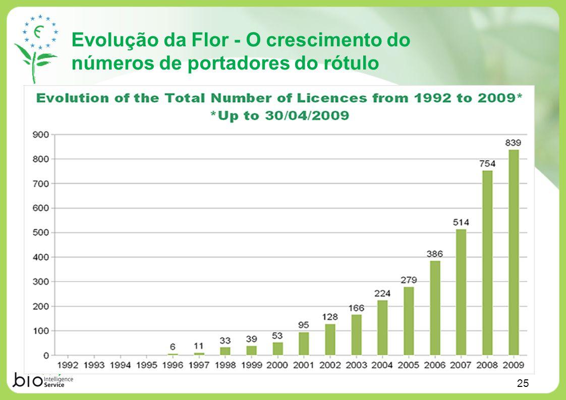 Evolução da Flor - O crescimento do números de portadores do rótulo 25