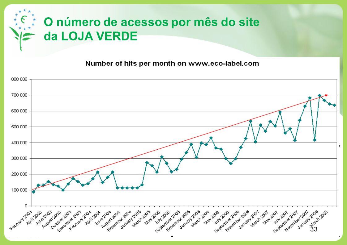 O número de acessos por mês do site da LOJA VERDE 33